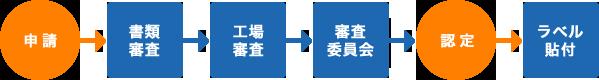 申請→書類審査→工場審査→審査委員会→認定→ラベル貼付